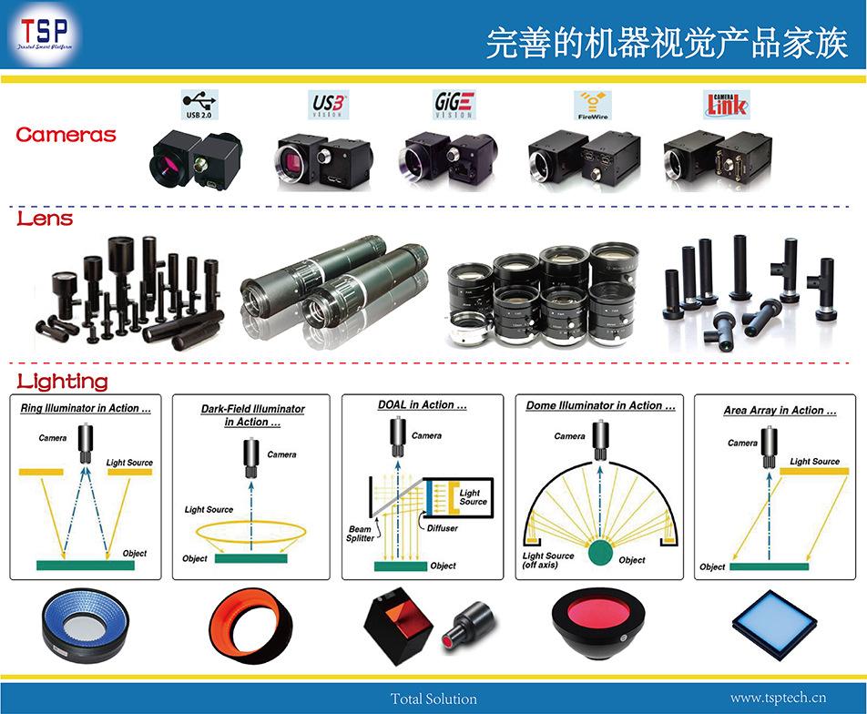 完善的机器视觉产品布局图952