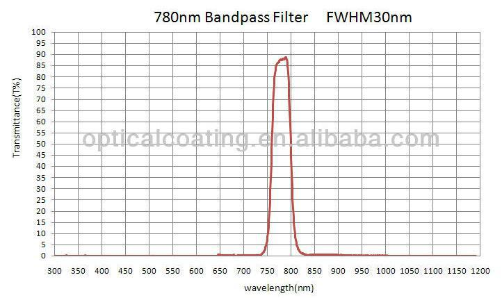 780nm Ultraviolet Ray Filter