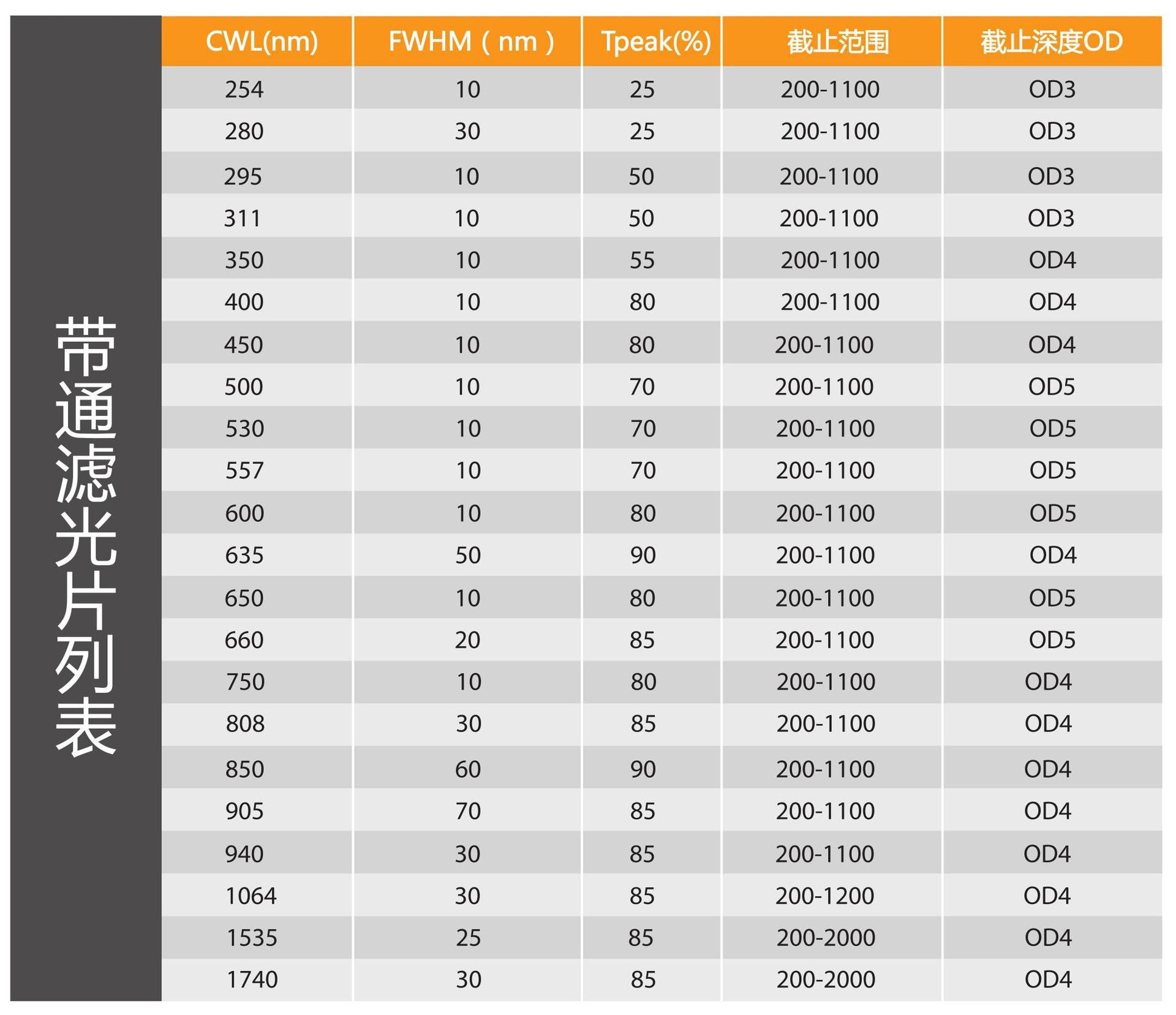 宇隆带通滤光片列表