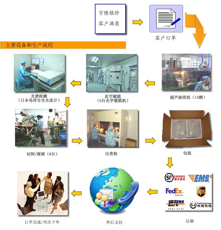 8-machine process 2