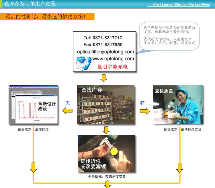 7-machine process 1