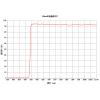 550nm长波通滤光片 透过率90%以上 赓旭光电