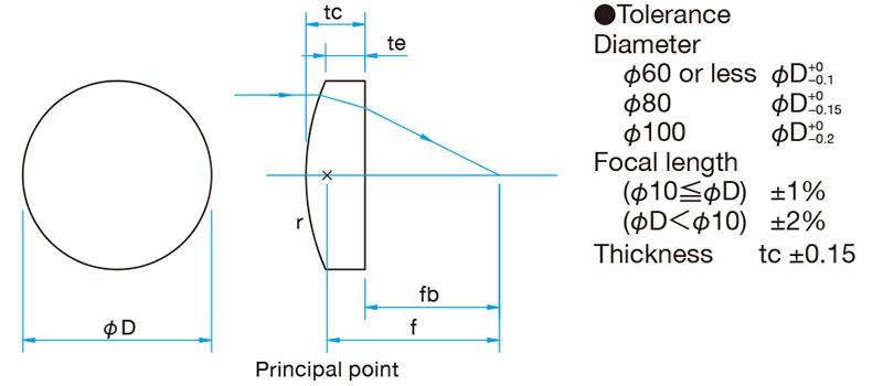 形状简单,可以在球差较小的激光实验用透镜。 可用于将激光聚集到探测器,或用于单色光源的成像实验中等。 有从可见光到近红外用的BK7材料的透镜,和可用于350nm以下紫外光的高激光损伤阈值的合成石英透镜,和适用于Ar*F(193nm)和Kr*F(248nm)的准分子激光用合成石英透镜,这三种类型。  BK7材料的透镜中,备有可见光·近红外·红外三种类型的防反射膜的透镜。 可以从丰富细化的外径尺寸和焦距的系列产品中,选择符合您的技术要求的产品。 承接定制非标尺寸或焦距的产品。