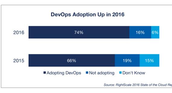 今年的DevOps怎么搞?听听世界级DevOps专家的建议