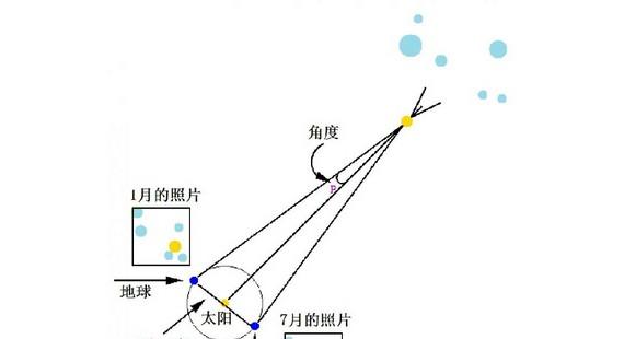 宇宙学中的超光速