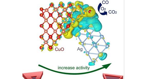 中国科大提出催化剂设计的表界面极化概念