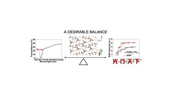 中科院深紫外非线性光学晶体材料研究获得进展