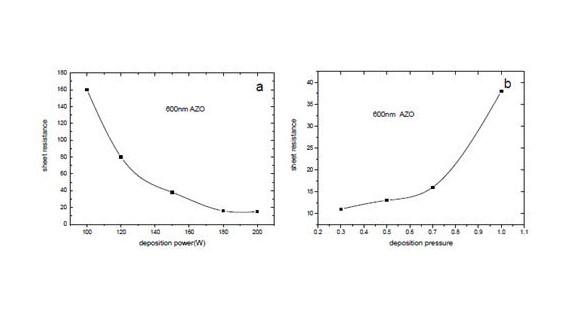 应用于CIGS太阳能电池窗口层的透明导电氧化物AZO薄膜的制备与研究