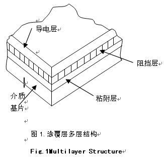 多层结构微波毫米波薄膜电路制作工艺研究