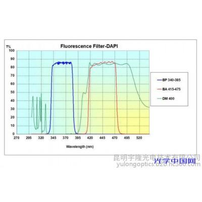 医疗分析仪 Optolong 单带通 DAPI 荧光团 套装滤光片 高性噪比 使用寿命长