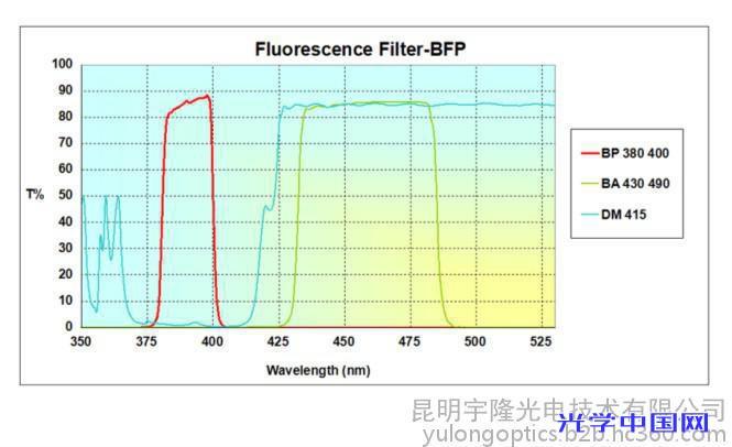医疗分析仪 Optolong 单带通 BFP 荧光团 套装滤光片 高性噪比 使用寿命长