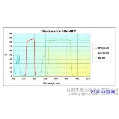 医疗分析仪 Optolong 单带通 BFP 荧光滤光片 高性噪比 使用寿命长