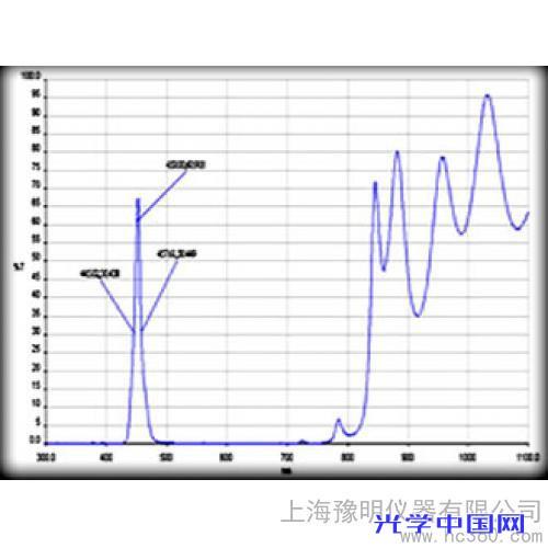 供应上海豫明滤光片450